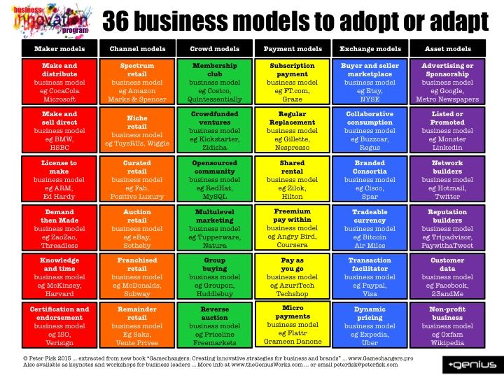 Review Business Model Generation Three Norwegians